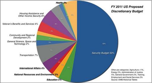 nasa budget pie - photo #9